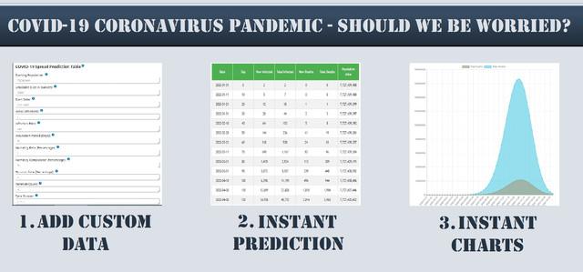 COVID-19 Coronavirus - Viral Pandemic Prediction Tools Plugin for WordPress
