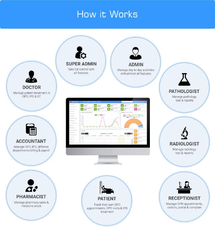 Smart Hospital : Hospital Management System - 40