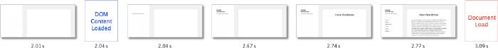 Speed up WordPress results with Gonzales WordPress plugins