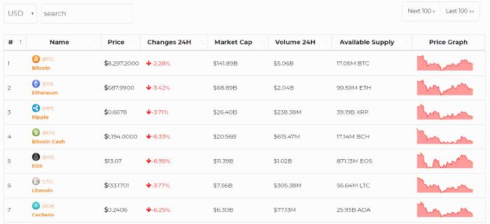 coin market cap live updates